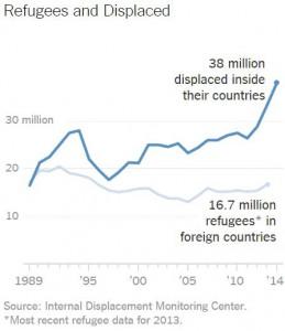 004 refugee statistics 2013