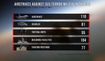 LuftschlägeAktualisiert6MaiEn