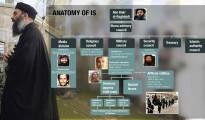 Führungsstruktur der Terrormiliz IS